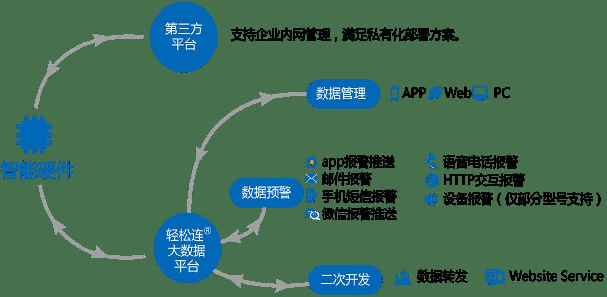 构建物联网智能生态圈