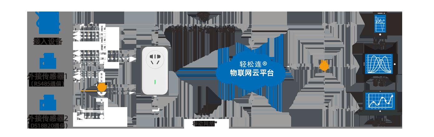 WiFi/移动网络双接入